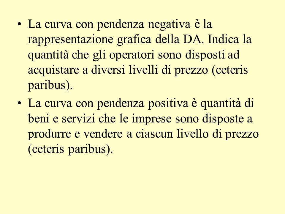 La curva con pendenza negativa è la rappresentazione grafica della DA