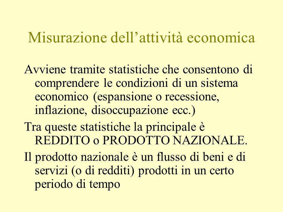 Misurazione dell'attività economica