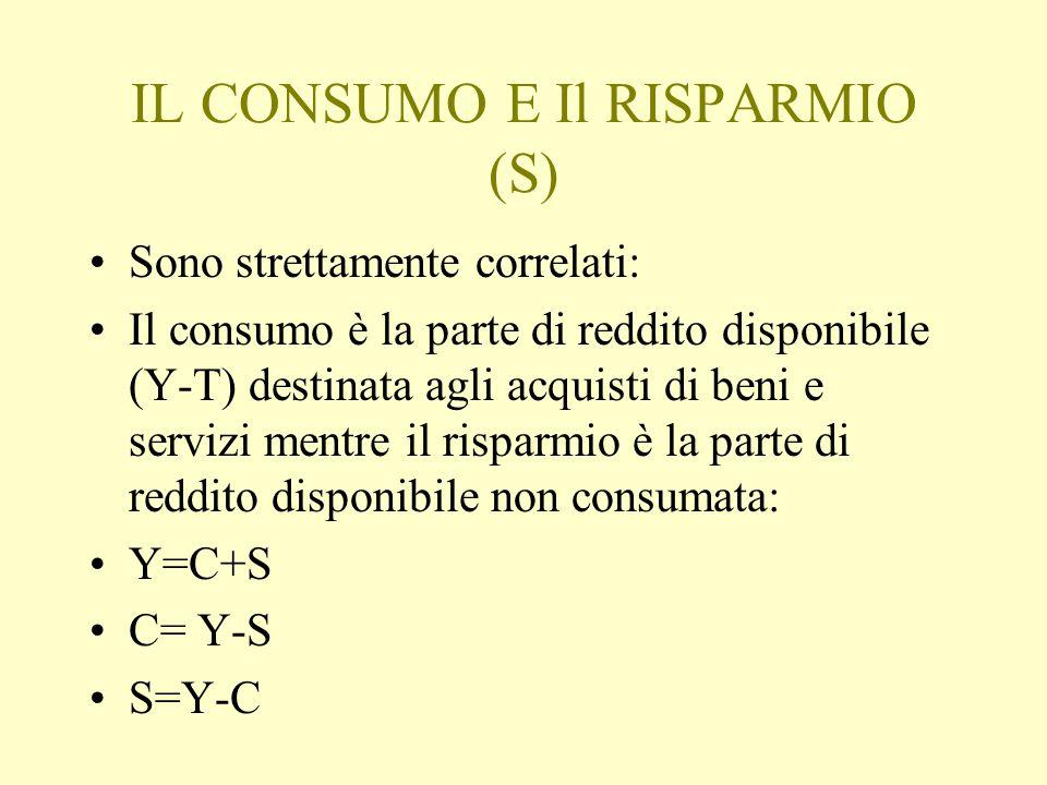 IL CONSUMO E Il RISPARMIO (S)