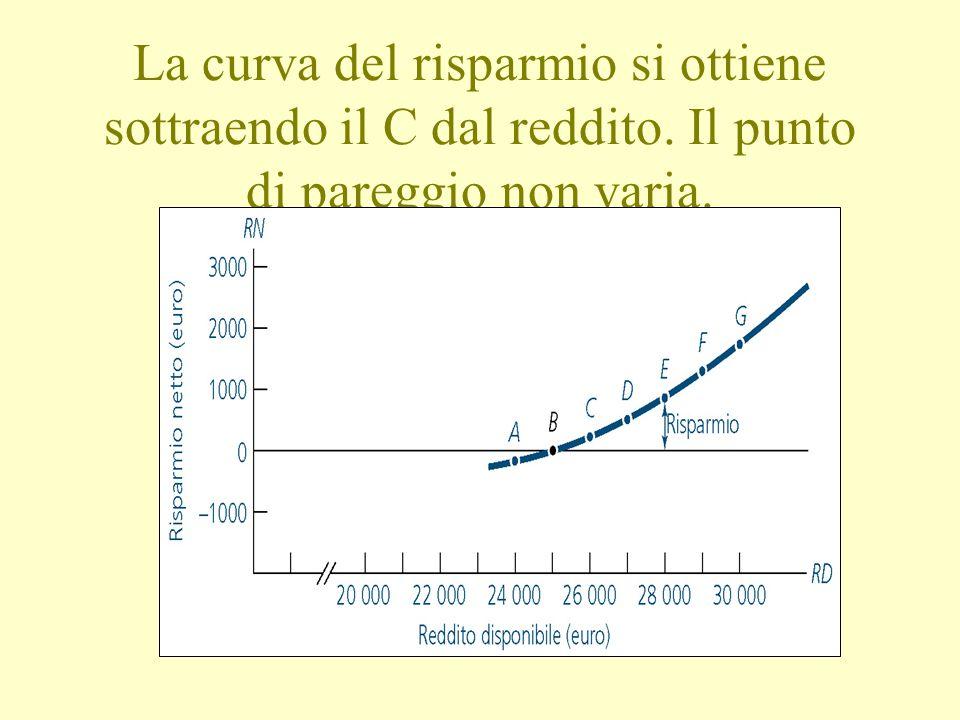 La curva del risparmio si ottiene sottraendo il C dal reddito