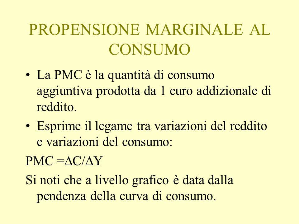 PROPENSIONE MARGINALE AL CONSUMO