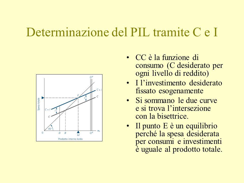 Determinazione del PIL tramite C e I