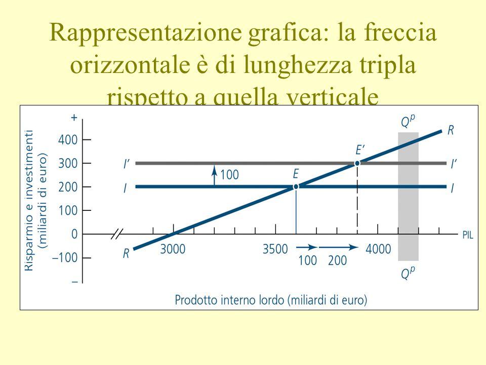 Rappresentazione grafica: la freccia orizzontale è di lunghezza tripla rispetto a quella verticale
