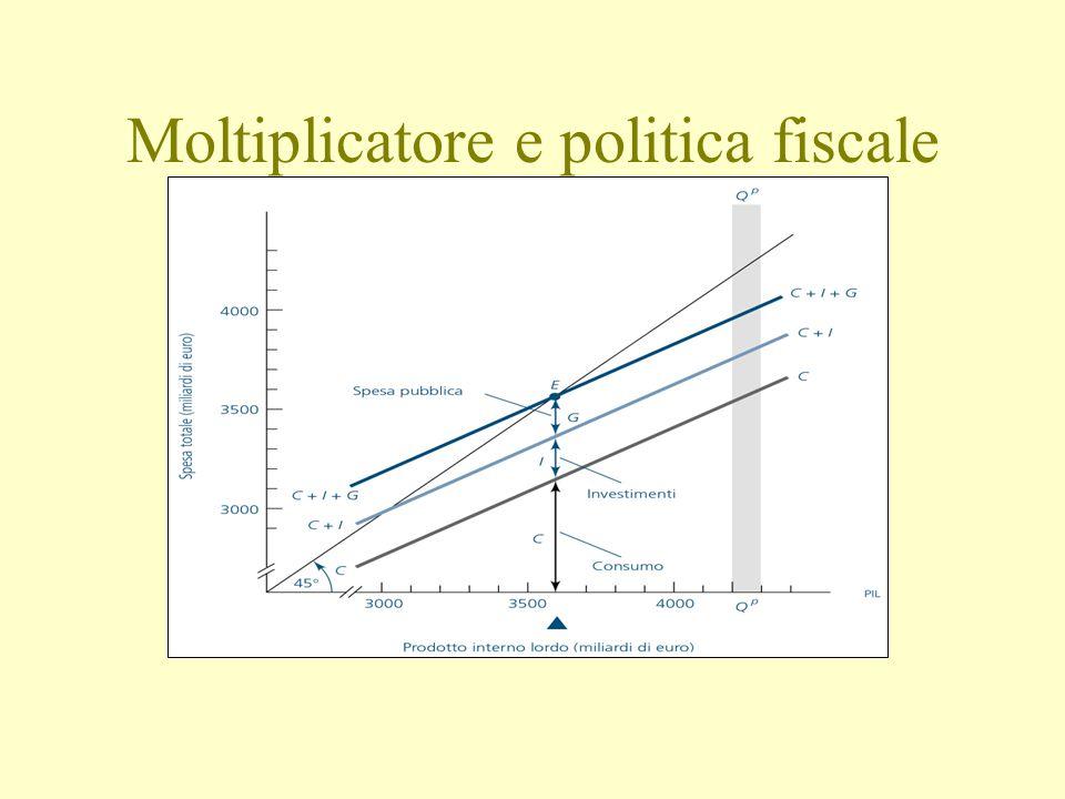 Moltiplicatore e politica fiscale