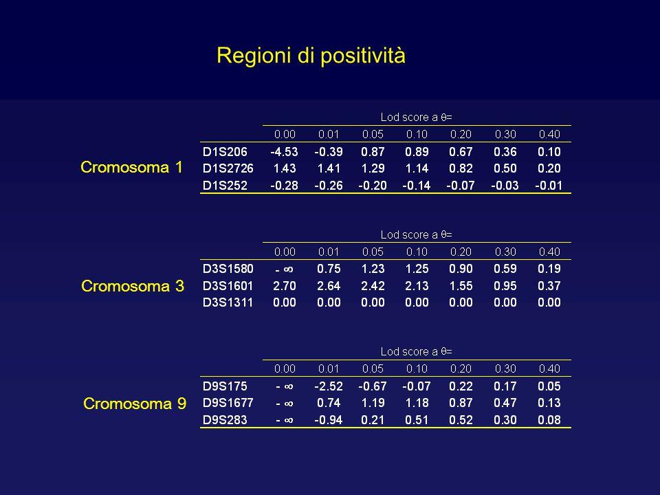 Regioni di positività Cromosoma 1 Cromosoma 3 Cromosoma 9