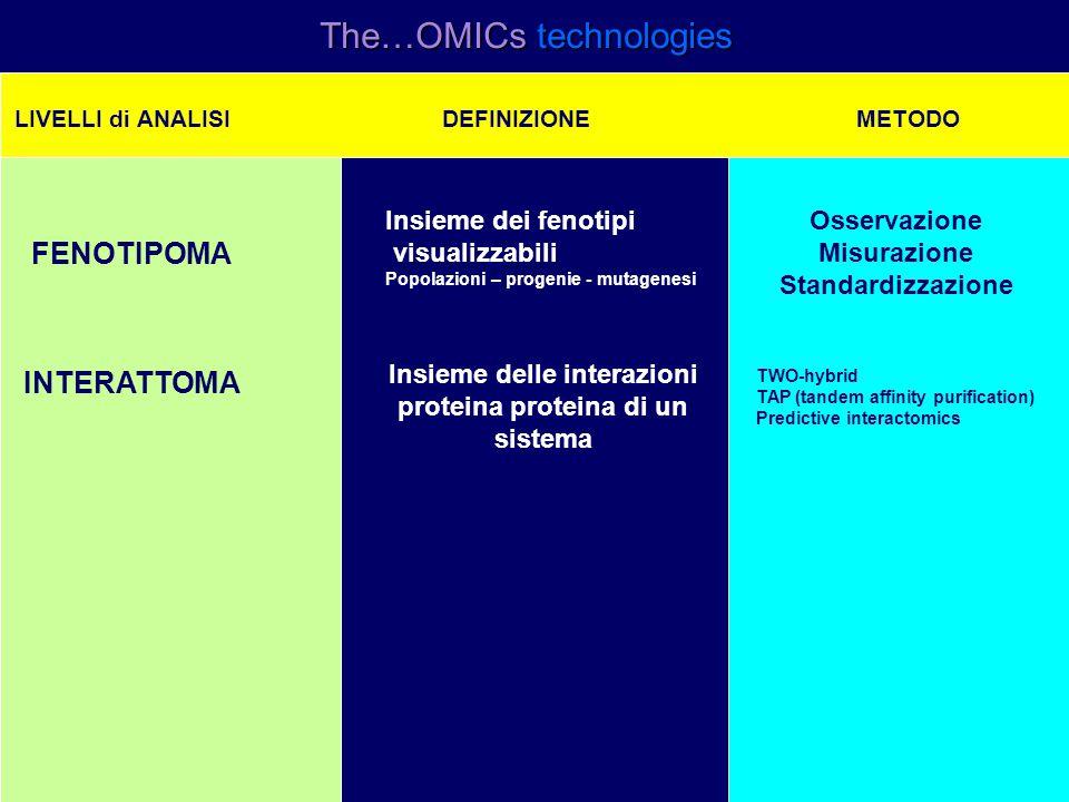 The…OMICs technologies