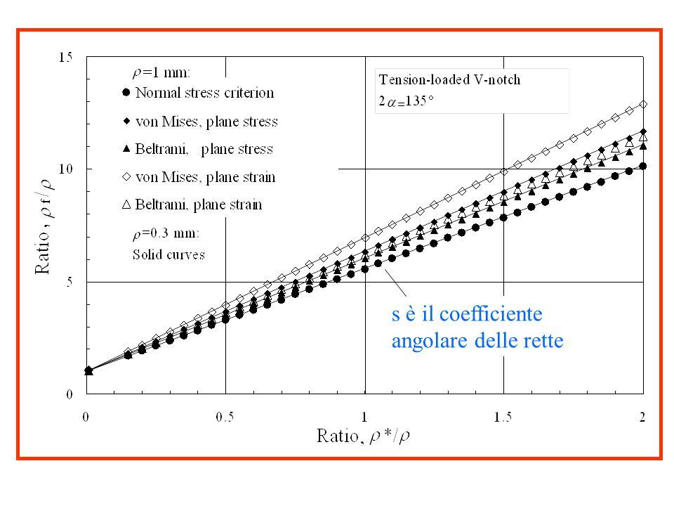 s è il coefficiente angolare delle rette