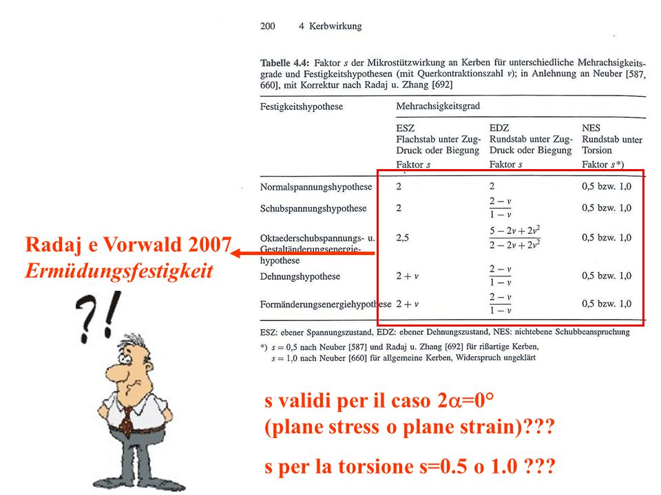 Radaj e Vorwald 2007 Ermüdungsfestigkeit. s validi per il caso 2a=0° (plane stress o plane strain)