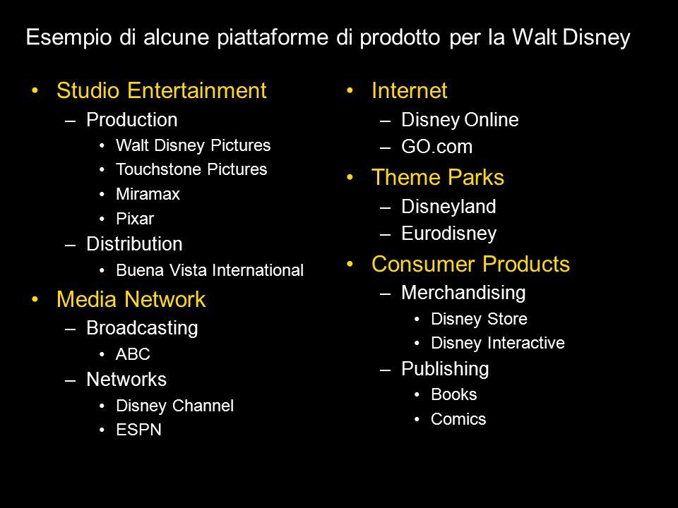 Esempio di alcune piattaforme di prodotto per la Walt Disney