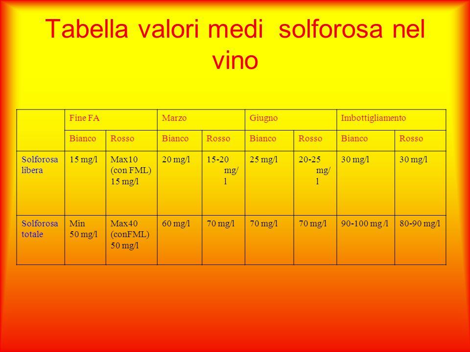 Tabella valori medi solforosa nel vino