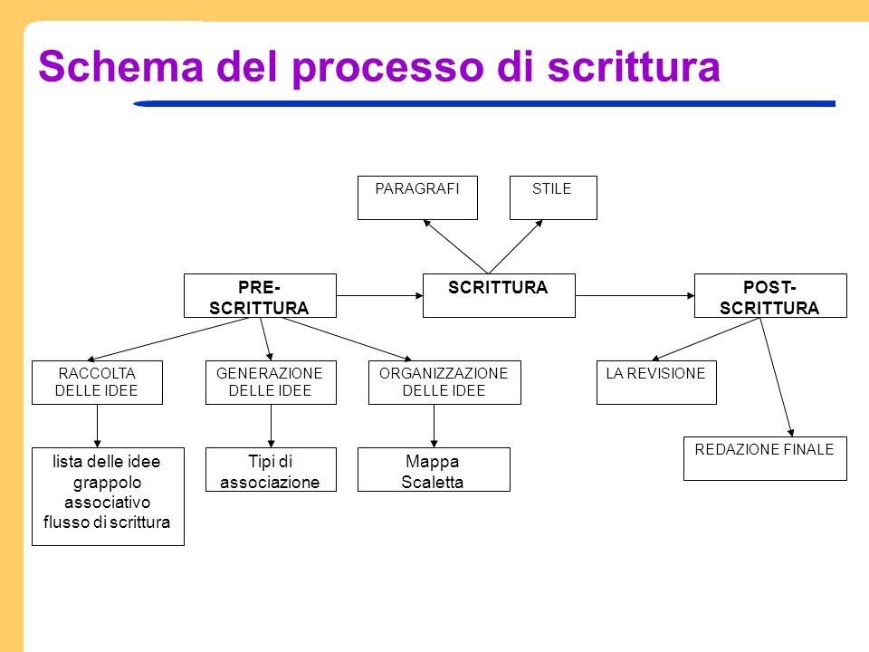 Schema del processo di scrittura