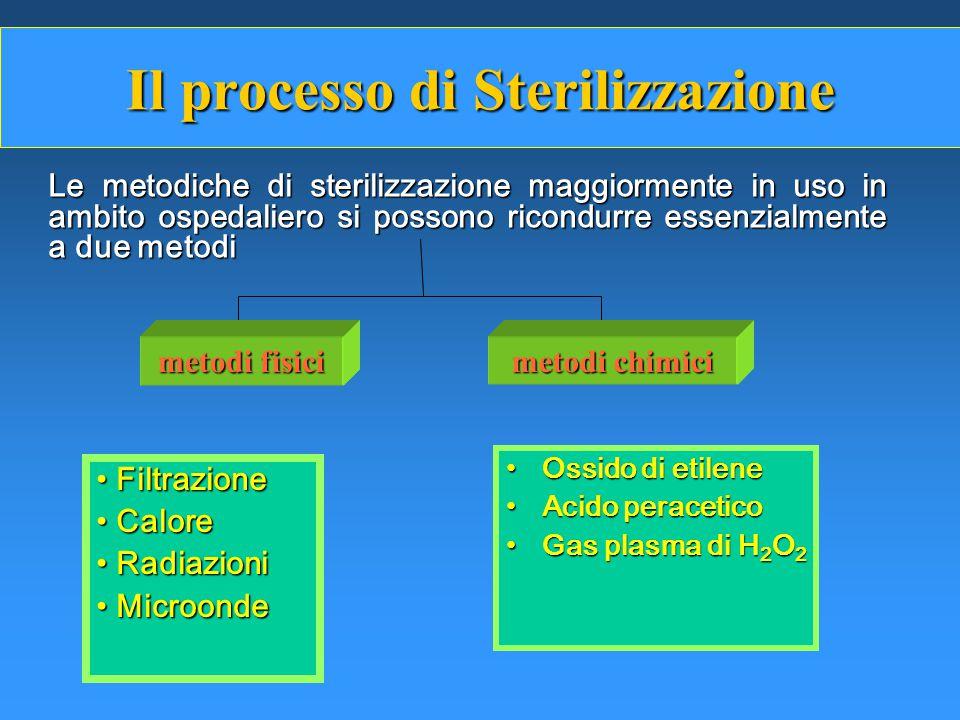 Il processo di Sterilizzazione