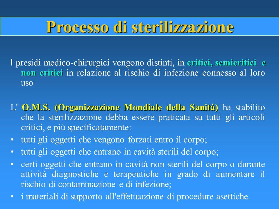 Processo di sterilizzazione