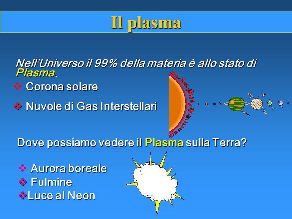 Il plasma Nell'Universo il 99% della materia è allo stato di Plasma.