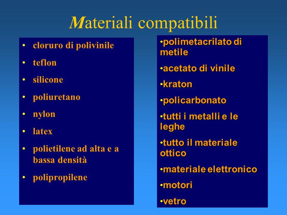 Materiali compatibili