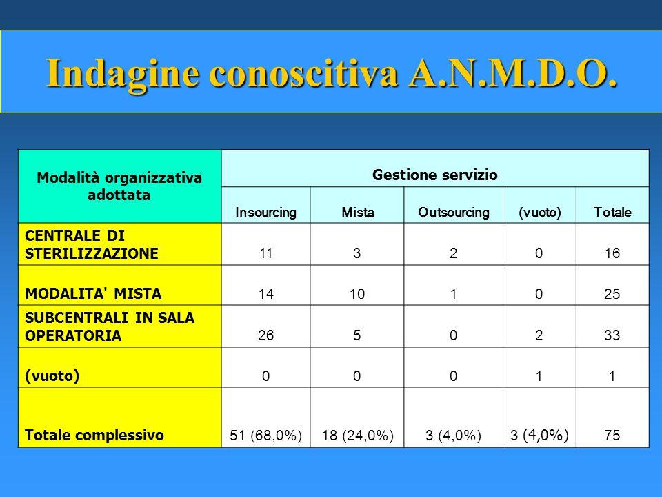 Indagine conoscitiva A.N.M.D.O. Modalità organizzativa adottata