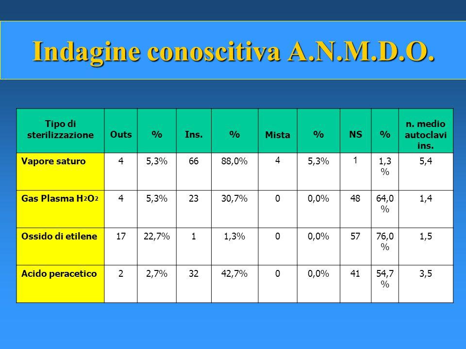 Indagine conoscitiva A.N.M.D.O. Tipo di sterilizzazione