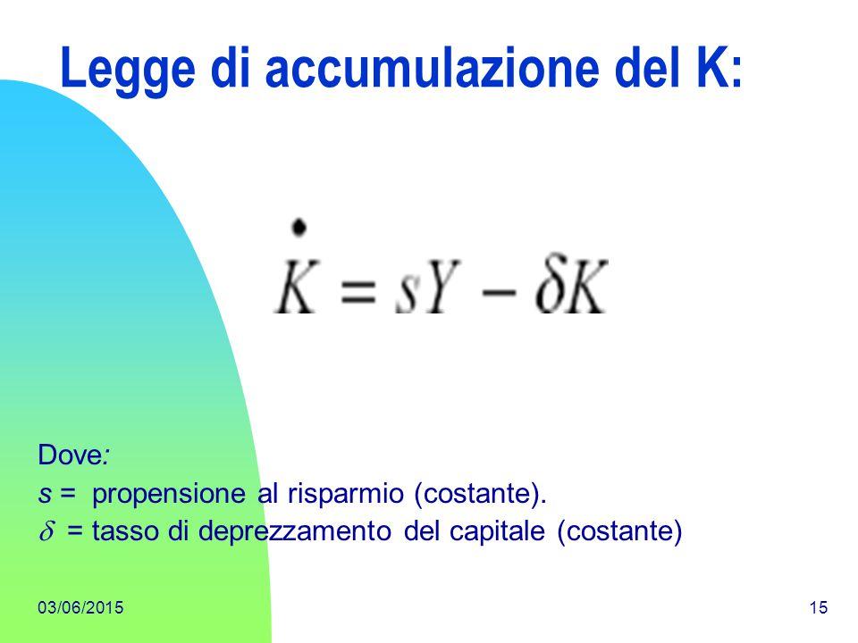 Legge di accumulazione del K: