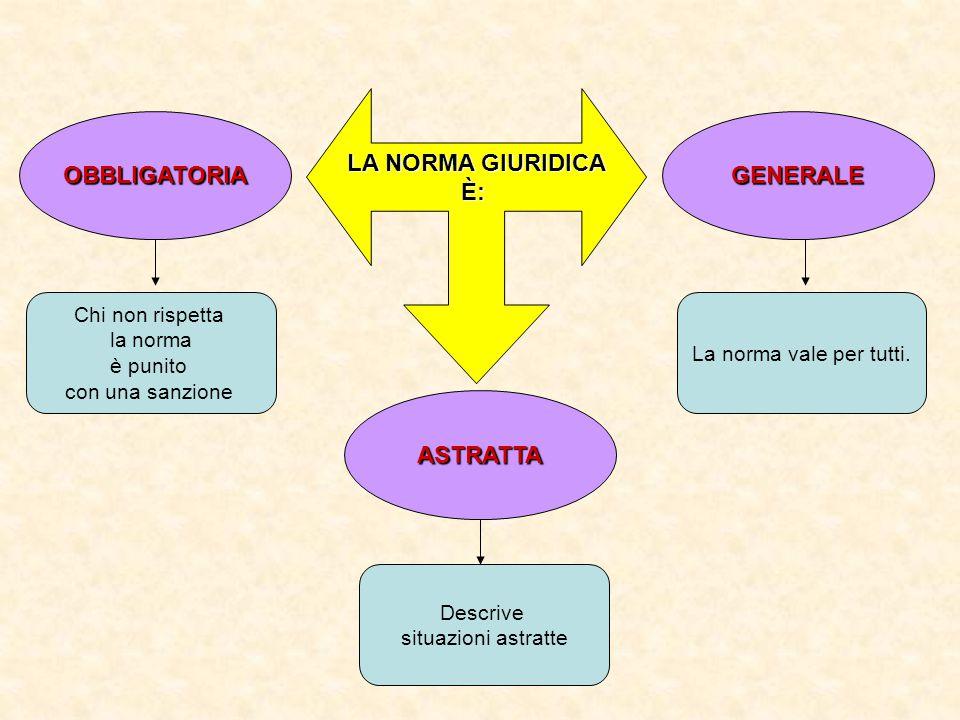 LA NORMA GIURIDICA È: OBBLIGATORIA GENERALE ASTRATTA
