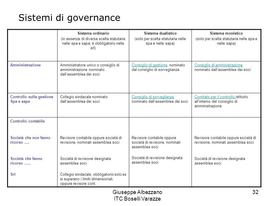 Sistemi di governance Giuseppe Albezzano ITC Boselli Varazze