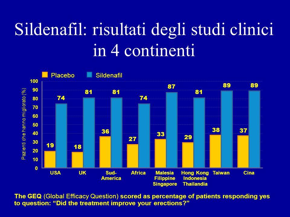 Sildenafil: risultati degli studi clinici in 4 continenti