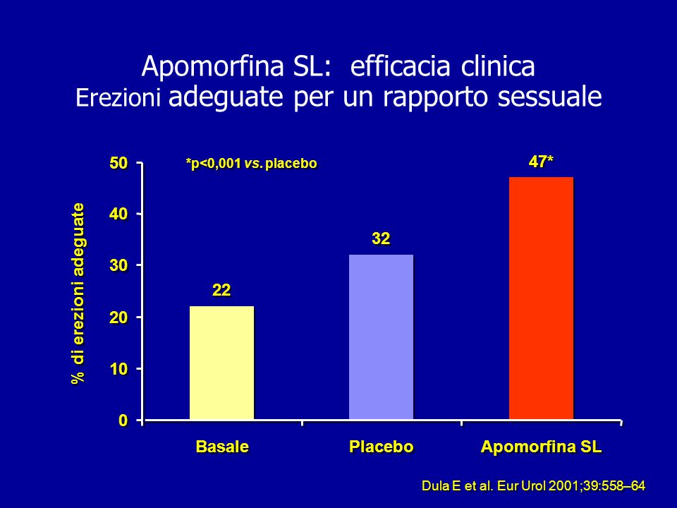 Apomorfina SL: efficacia clinica Erezioni adeguate per un rapporto sessuale