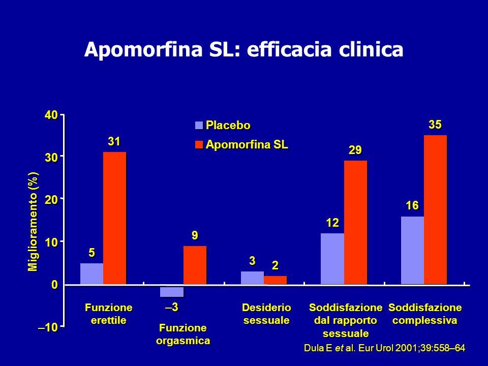 Apomorfina SL: efficacia clinica