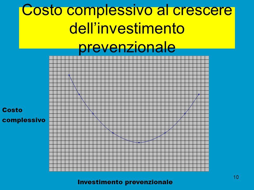 Costo complessivo al crescere dell'investimento prevenzionale
