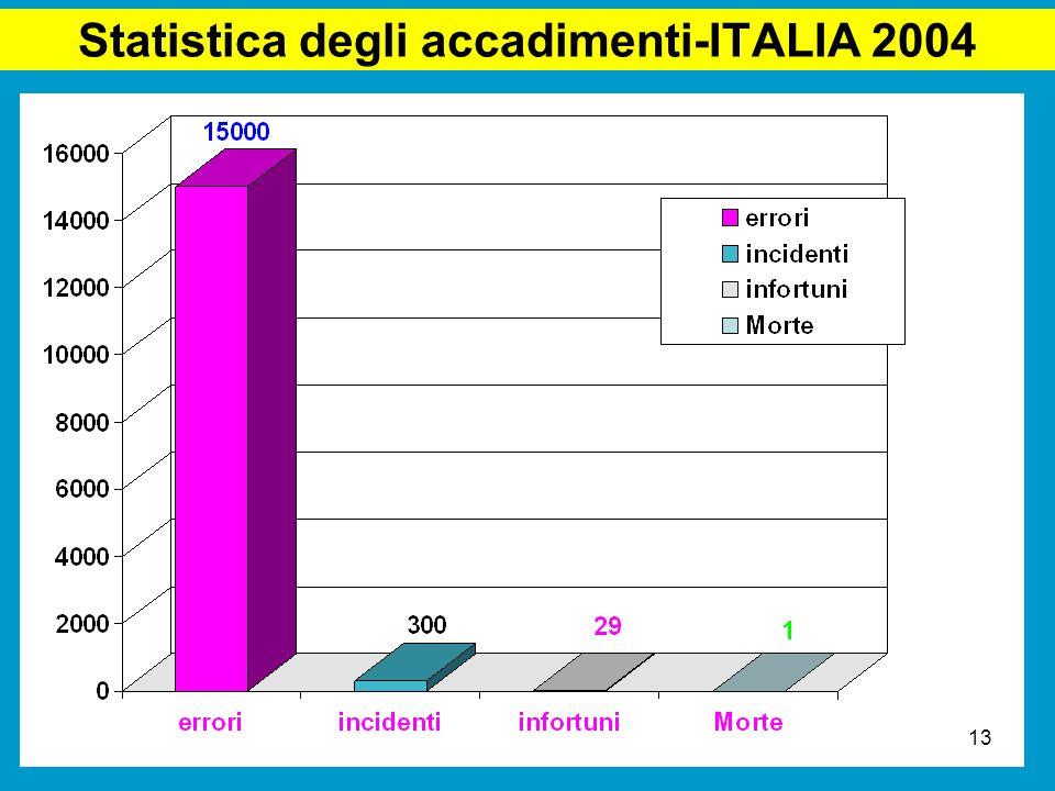Statistica degli accadimenti-ITALIA 2004