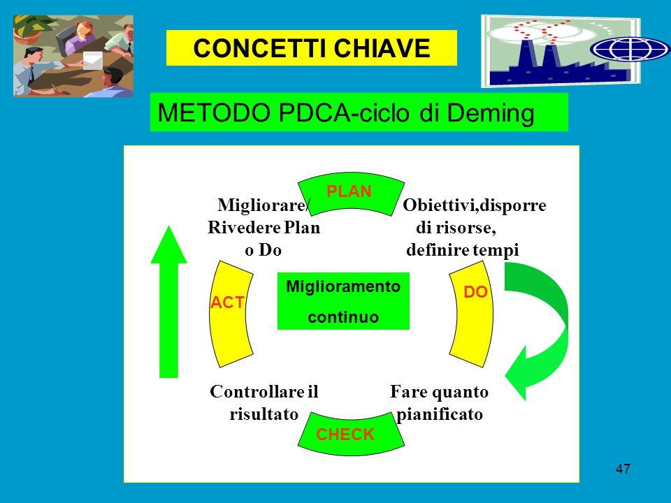 METODO PDCA-ciclo di Deming