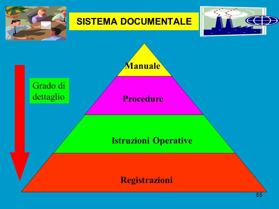 SISTEMA DOCUMENTALE Manuale Grado di dettaglio Procedure Istruzioni Operative Registrazioni