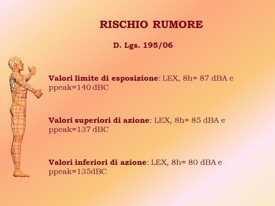 RISCHIO RUMORE D. Lgs. 195/06. Valori limite di esposizione: LEX, 8h= 87 dBA e ppeak=140 dBC.