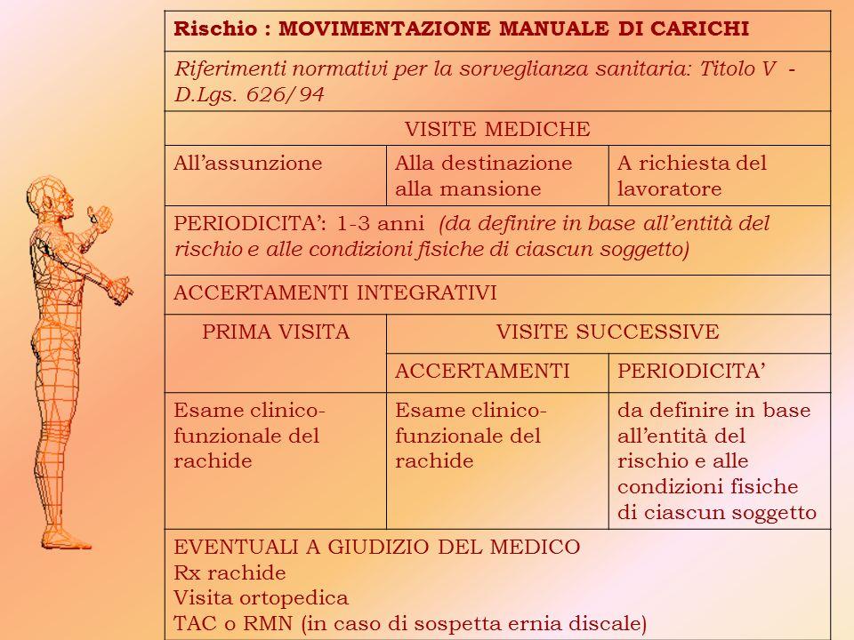 Rischio : MOVIMENTAZIONE MANUALE DI CARICHI