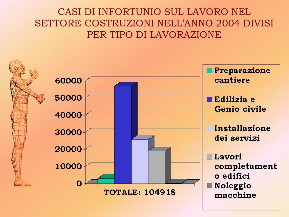 CASI DI INFORTUNIO SUL LAVORO NEL SETTORE COSTRUZIONI NELL'ANNO 2004 DIVISI PER TIPO DI LAVORAZIONE