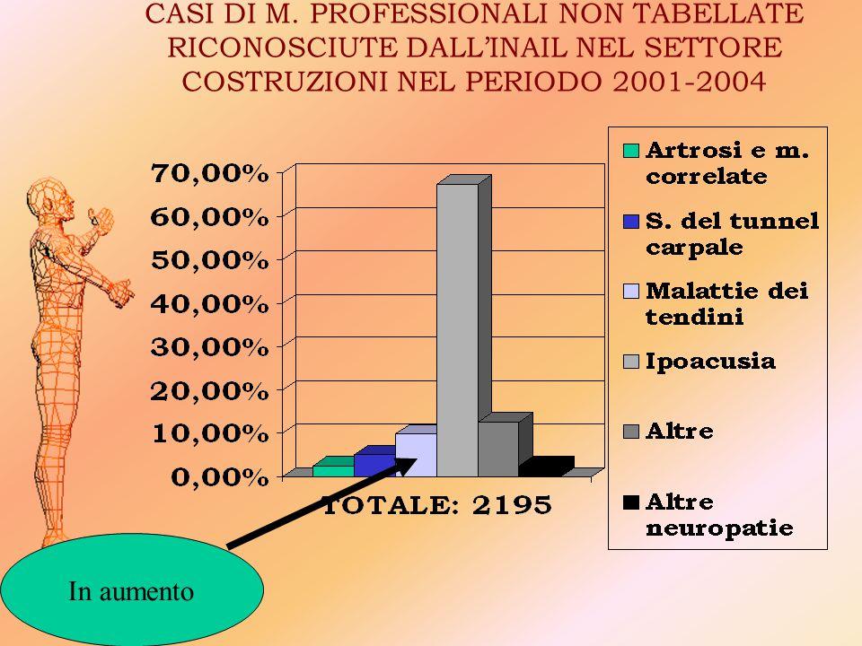 CASI DI M. PROFESSIONALI NON TABELLATE RICONOSCIUTE DALL'INAIL NEL SETTORE COSTRUZIONI NEL PERIODO 2001-2004