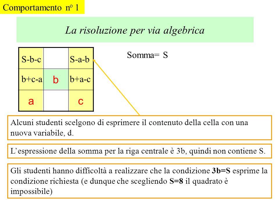 La risoluzione per via algebrica