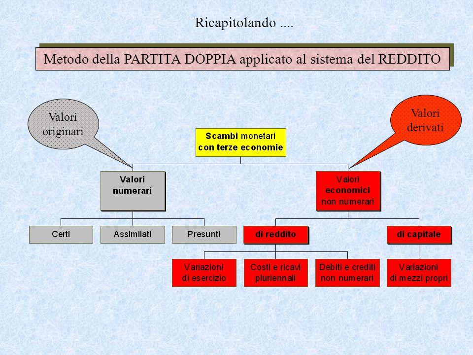 Metodo della PARTITA DOPPIA applicato al sistema del REDDITO