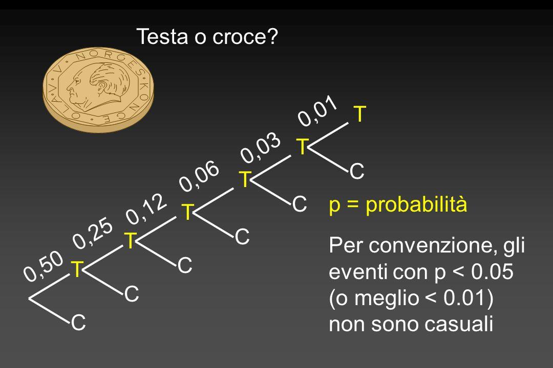 Testa o croce 0,01. T. T. C. 0,03. T. C. 0,06. T. C. p = probabilità. 0,12. 0,25. T. C.