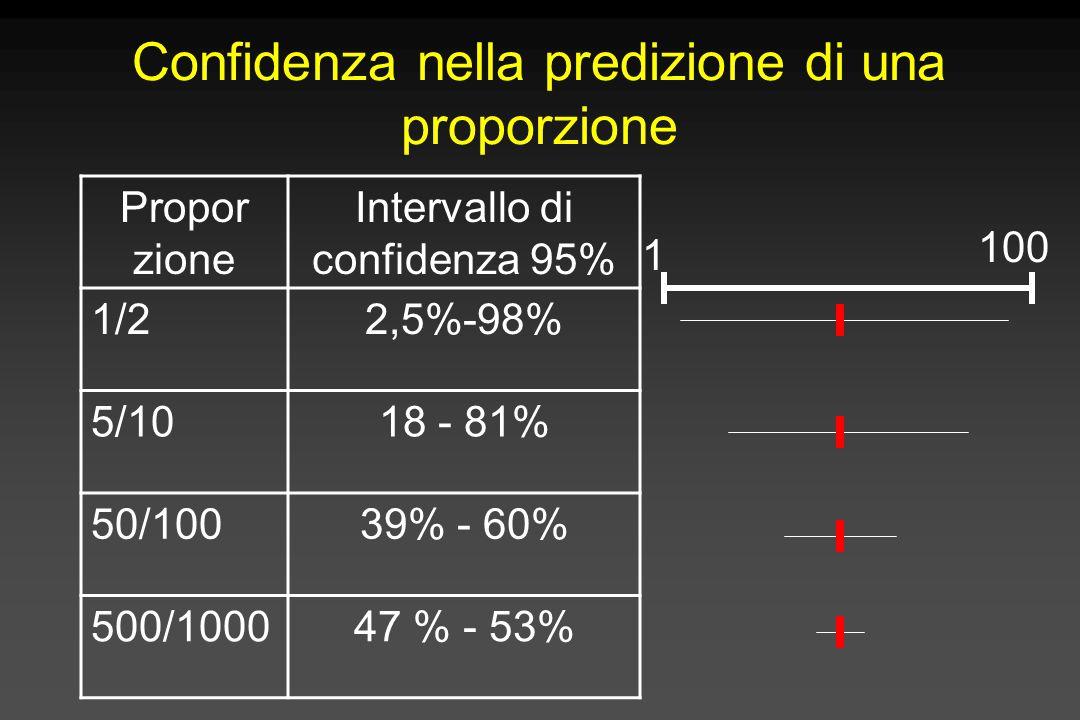 Confidenza nella predizione di una proporzione