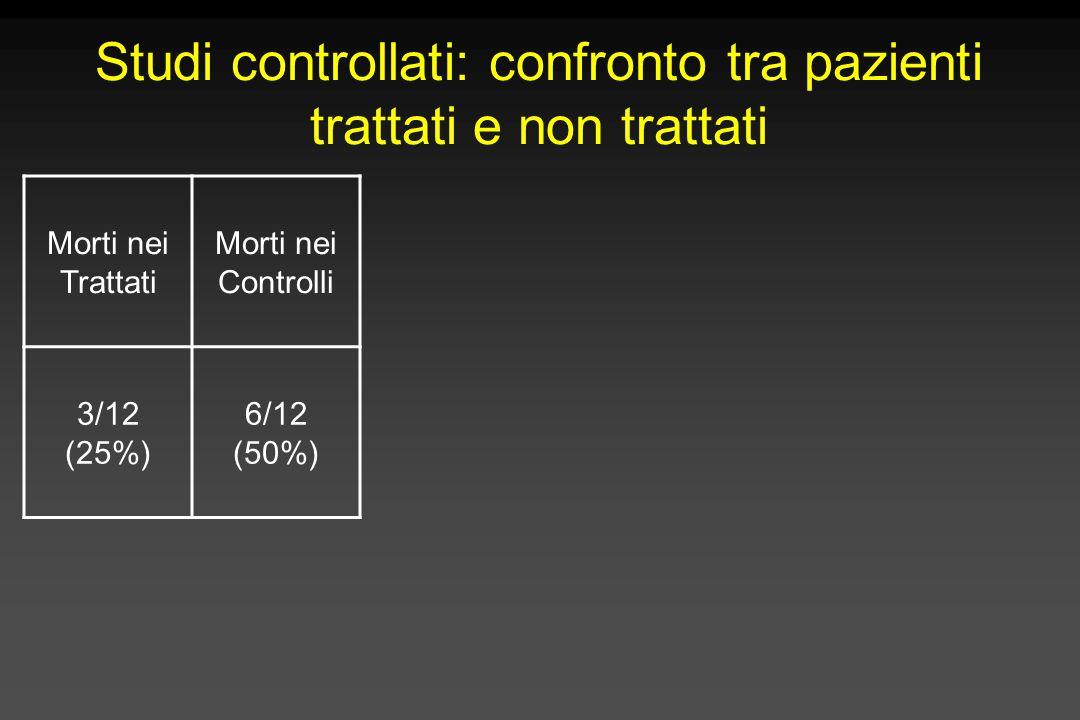 Studi controllati: confronto tra pazienti trattati e non trattati
