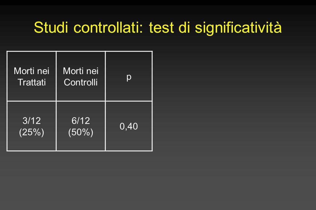 Studi controllati: test di significatività