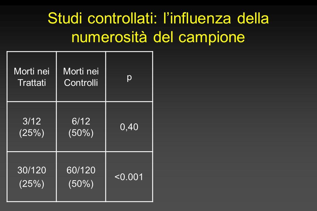 Studi controllati: l'influenza della numerosità del campione