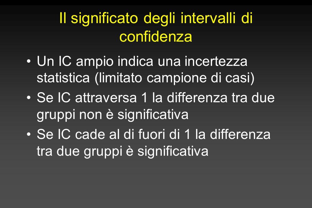 Il significato degli intervalli di confidenza