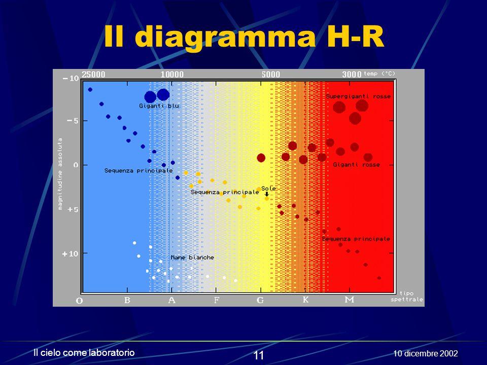 Il diagramma H-R Il cielo come laboratorio 10 dicembre 2002