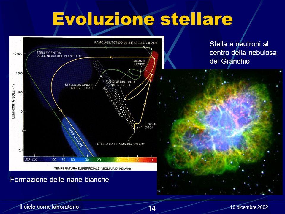 Evoluzione stellare Stella a neutroni al centro della nebulosa del Granchio. Formazione delle nane bianche.