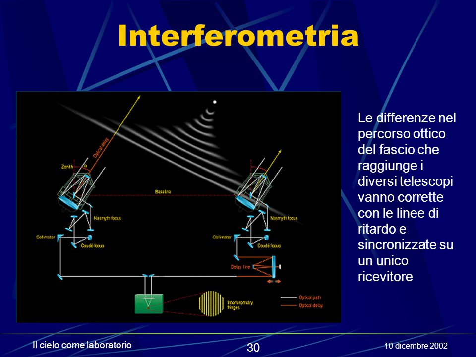 Interferometria