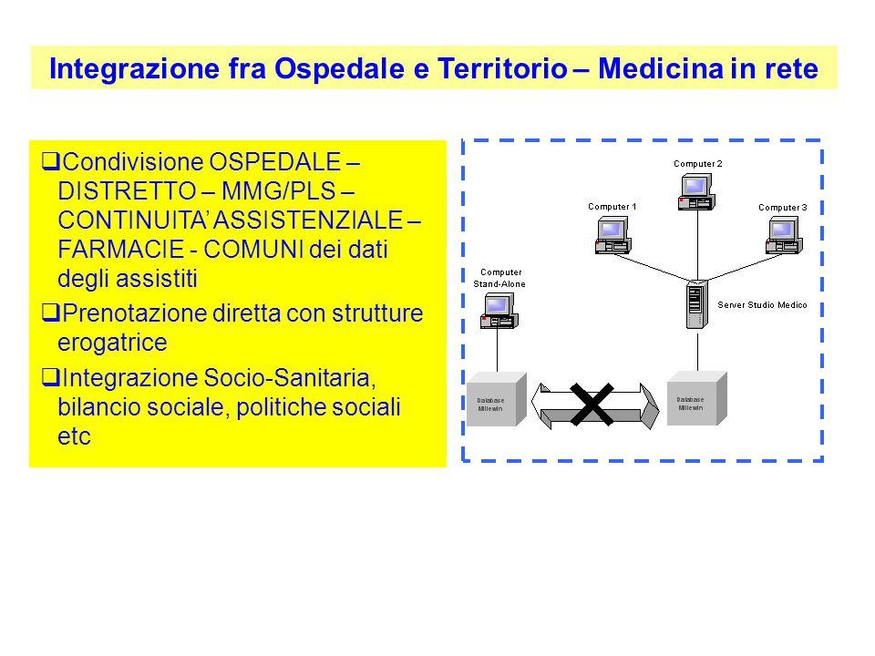 Integrazione fra Ospedale e Territorio – Medicina in rete