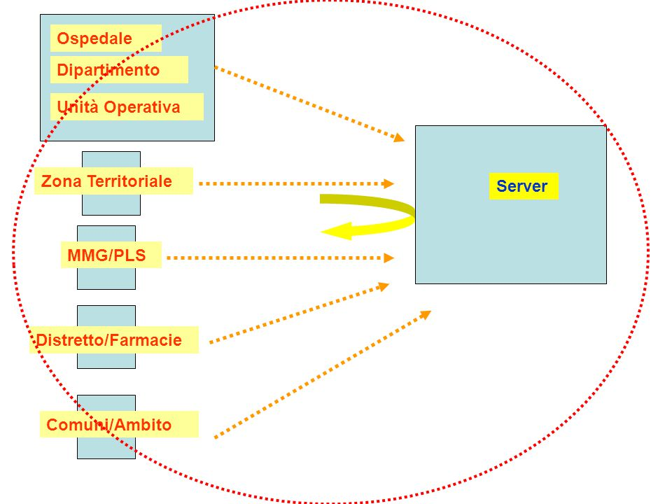 Ospedale Dipartimento. Unità Operativa. Zona Territoriale. Server. MMG/PLS. Distretto/Farmacie.