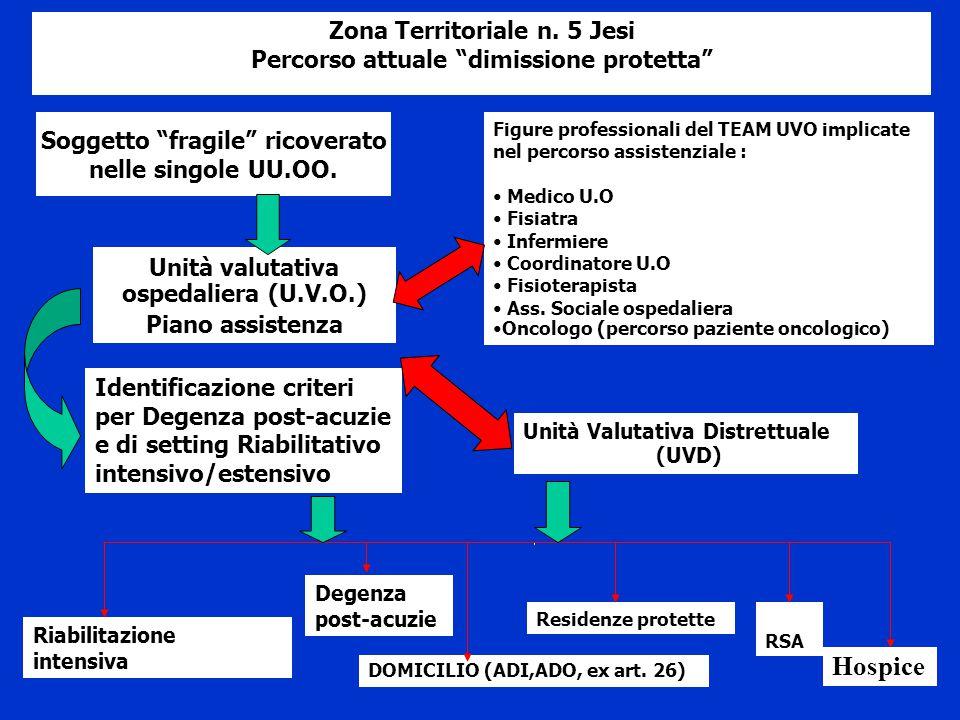 Hospice Zona Territoriale n. 5 Jesi