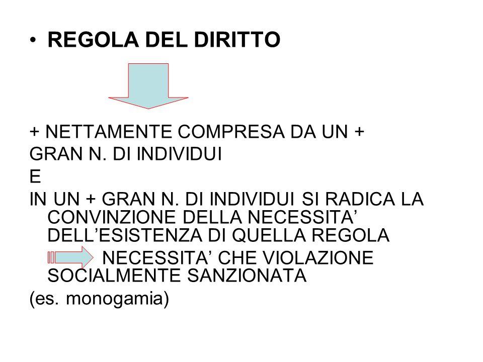 REGOLA DEL DIRITTO + NETTAMENTE COMPRESA DA UN + GRAN N. DI INDIVIDUI